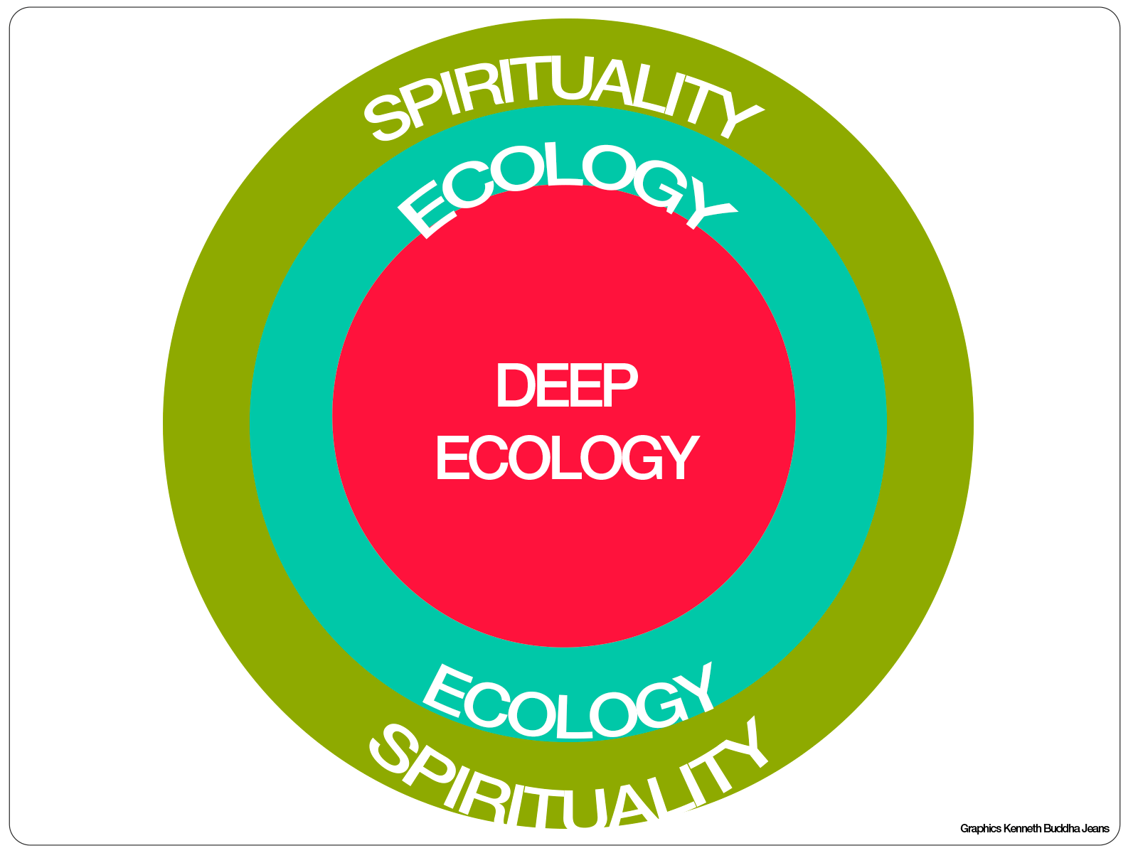 deep ecology midterm Philosophy 2070 (2014) midterm study guidelines the midterm exam will consist of three,  proponents of deep ecology.